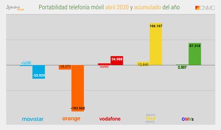 Portabilidad Telefonia Movil Abril 2020 Y Acumulado Del Ano