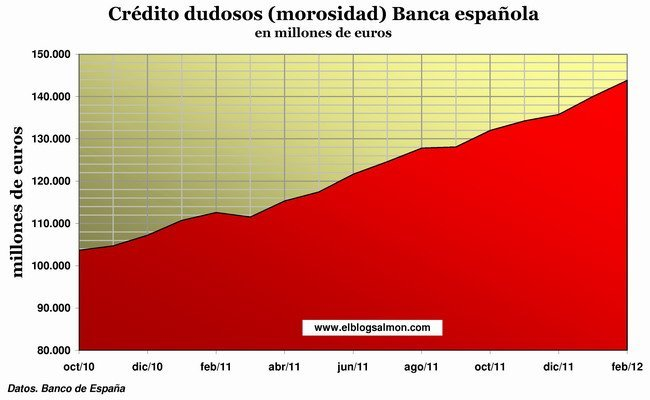 Morosidad banca española a febrero 2012