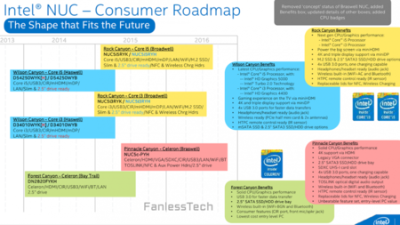 intel_nuc_roadmap_2015.png