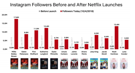 netflix influencer instagram