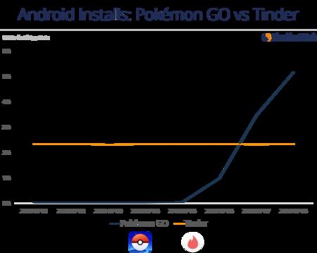 Pokemon Go Instalaciones Vs Tinder