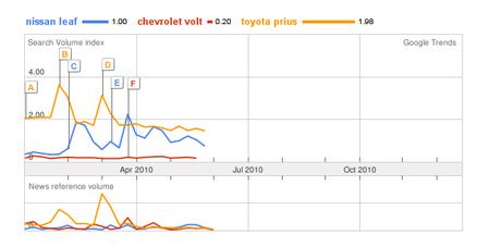 Chevrolet Volt contra Nissan Leaf y Toyota Prius