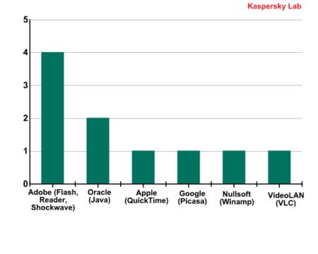 malware enterprises