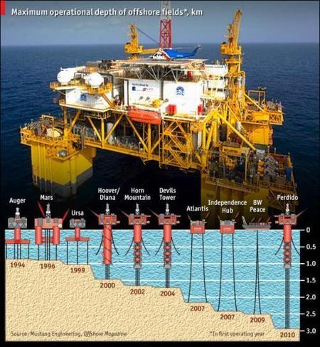 La búsqueda del petróleo se hace cada vez más complicado