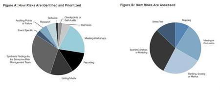 Identificación y evaluación de los riesgos