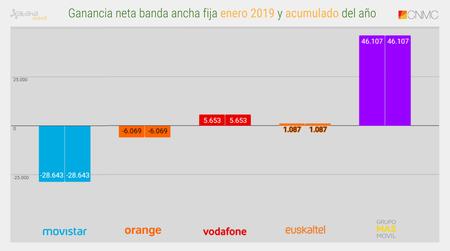 Ganancia Neta Banda Ancha Fija Enero 2019 Y Acumulado Del Ano