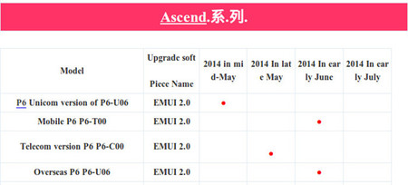 actualizacion-kitkat-huawei-ascend-p6