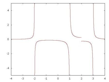 Función que presenta tres singularidades infinitas y una de salto