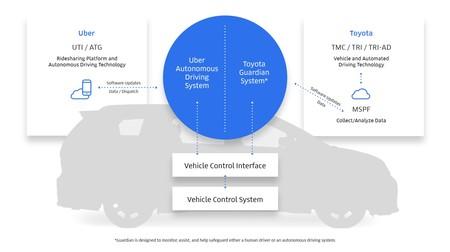 Uber Y Toyota