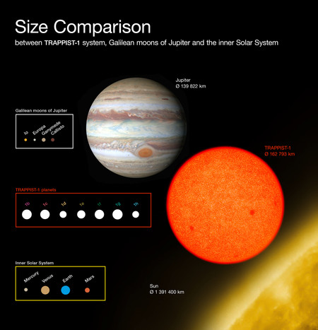 descubrimiento exoplanetas siete nuevos planetas son candidatos a