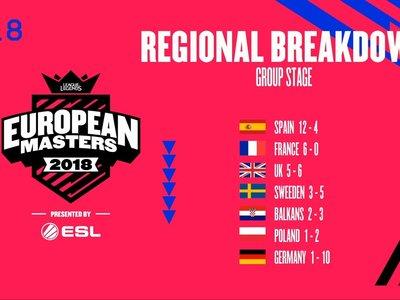 Todos los equipos españoles pasan de ronda en la European Masters