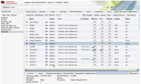 Soluciones de virtualización a nivel empresarial de Red Hat