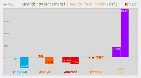 Ganancia Neta Banda Ancha Fija Mayo 2019 Y Acumulado Del Ano