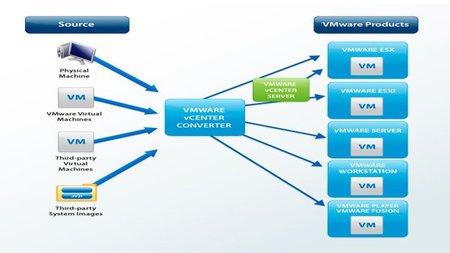 VMware Converter, el aliado para la virtualización de la pyme