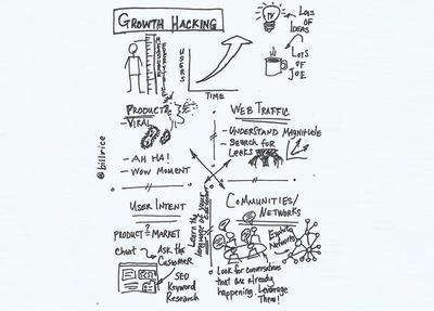 """Si tienes una tienda online te interesa el """"growth hacking"""""""
