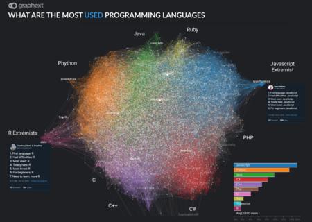 Lenguajes De Programacion Mas Usados