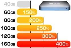 Ampliaciones para el disco duro del AppleTV, ya disponibles
