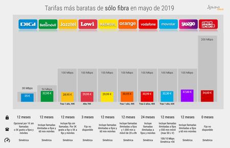 Mejor Tarifa Solo Fibra Barata Mayo 2019