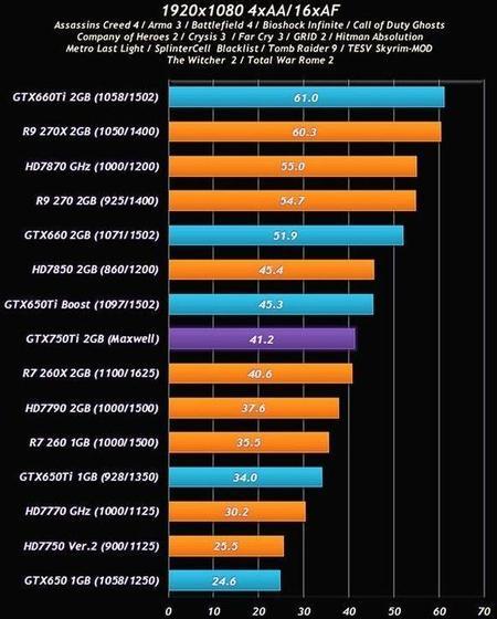 GeForce-GTX-750-Ti-Maxwell-benchmarks