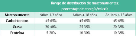 Distribución macronutrientes