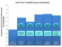 Intel te cambia el procesador sin abrirte el ordenador