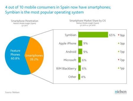 El 9% de los smartphones españoles usa Android