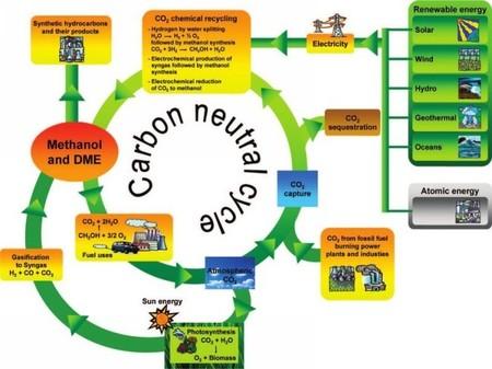 Ciclo de reciclado del CO2