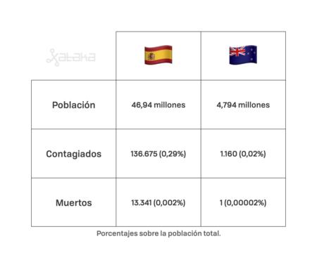 Covid19 Espana Nz