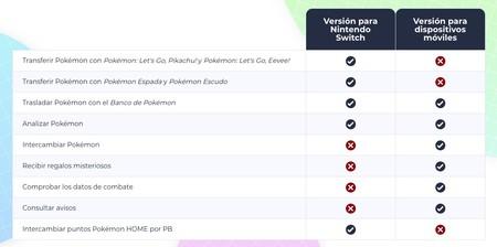 Diferencias entre Pokémon Home para Switch o para móviles