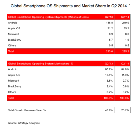smartphone-shipment-os.png