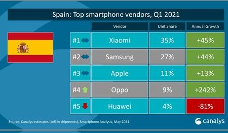 Xiaomi ya vende más móviles que Apple en Europa: se corona como segundo mayor fabricante y mantiene su liderazgo en España