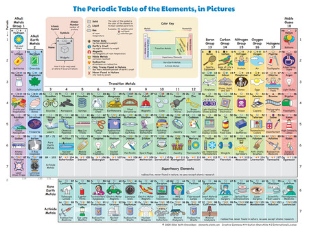 La ilustracin que muestra cmo los elementos de la tabla peridica tabla buena urtaz Image collections