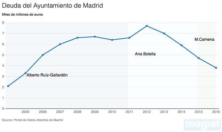 Deuda Ayto Madrid