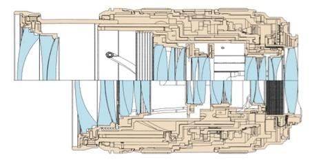 Esquema del interior de un objetivo Canon 24-70mm f/2,8L USM