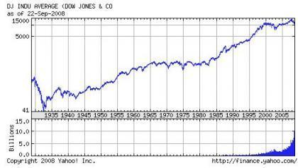 Las bajadas en bolsa en contexto histórico