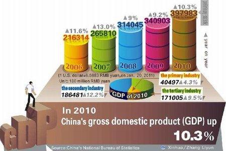 Pekin confirma que el crecimiento chino fue de 10,3% en 2010