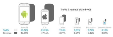 Tráfico frente a ingresos en iOS y Android
