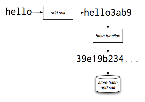 Password Hash Salt