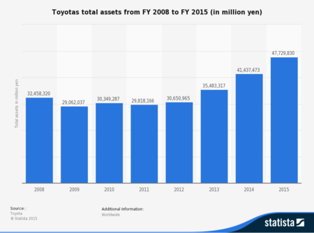 Statistic Id279643 Toyotas Total Assets 2008 2015
