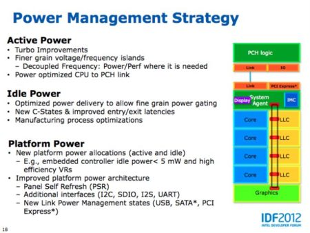 Intel IDF 2012 slide