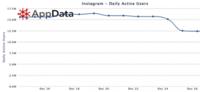 ¿Instagram pierde el 25% de sus usuarios? ¿Qué hay de cierto?
