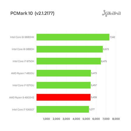 Pcmark 001