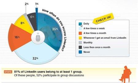 Cómo usa la gente LinkedIn, infografía
