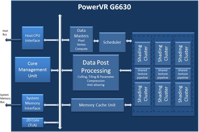 Power VRG6630