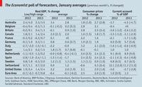 Hay previsiones económicas para todos los gustos