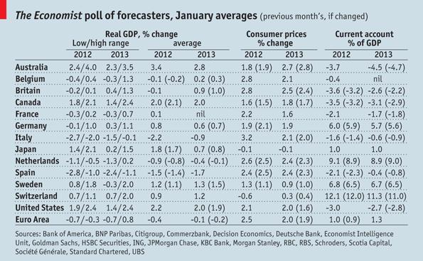 economist-consenso-economistas-pib-2013a.png