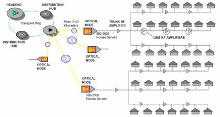 Hfc Network Diagram