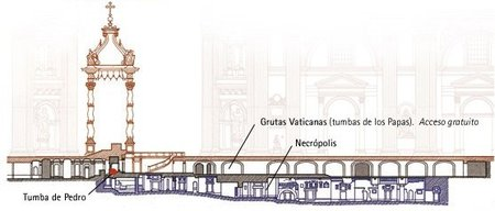 Consejos para visitar la tumba de San Pedro y la Necrópolis debajo de la Basíclica Vaticana