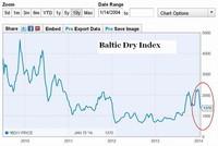 Caída del índice Baltic Dry en 40% confirma desaceleración del comercio mundial