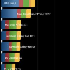Foto 11 de 14 de la galería benchmarks-oukitel-k6000-mediatek-6535p en Xataka Android